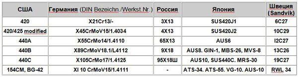 Сталь aus-8: физические и механические свойства